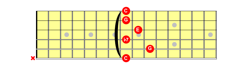 C7 Chord Caged E Shape