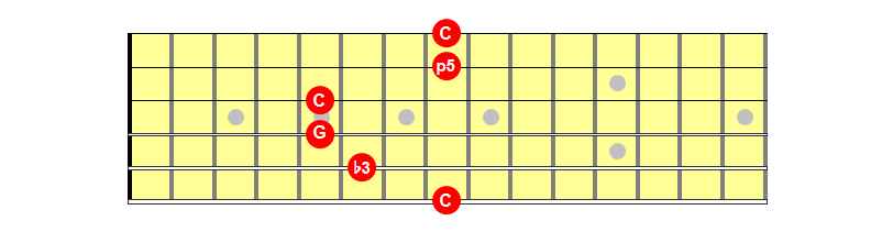 Cm Chord Caged G Shape version 1