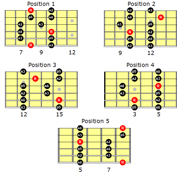 major-pentatonic-scale-all-position