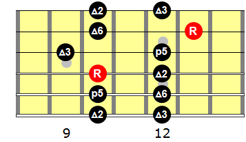 major-pentatonic-2nd-position